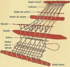 Inkle Weaving, Weaving Tools, Inkle Loom, Tablet Weaving, Weaving Projects, Weaving Art, Tapestry Weaving, Weaving Textiles, Weaving Patterns