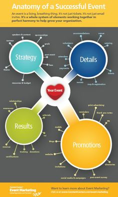 A company's success is also dependent on how your marketing strategy is.