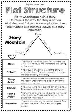 Reading Strategies Posters Plot Structure Anchor Chart - Mini Anchor Charts are a great addition to your interactive reading journal Teaching Plot, Teaching Writing, Writing Activities, Teaching Grammar, Fiction Anchor Chart, Plot Anchor Chart, Summarizing Anchor Chart, Grammar Anchor Charts, Plot Chart
