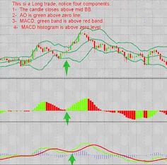 Forex Trading-Free forex trading signal: Awesome and Bollinger Bands Scalping Forex Trading Software, Forex Trading Signals, Forex Trading System, Trading Strategies, Forex Strategies, Implied Volatility, Bollinger Bands, Global Stock Market, Price Chart