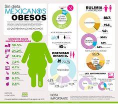 Infografía: Mexicanos Obesos
