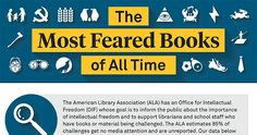 Readers.com infographic details most challenged/banned books of all time