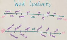 Sonja recently wrote a post about ways we need to change our vocabulary instruction in Wordshop. I admit that I find it challenging to teach vocabulary in my classroom. I hate to blame time … The Words, Opposite Words, Words To Use, Vocabulary Instruction, Academic Vocabulary, Vocabulary Words, Vocabulary Activities, Academic Writing, Reading Strategies