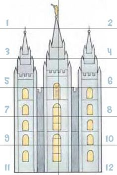 Tiempo para Compartir: Dios ha mandado a Su pueblo a construir templos.   Conexión SUD