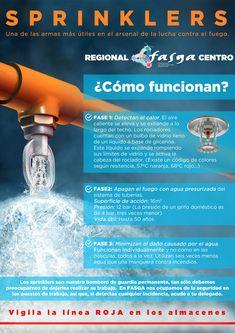 ¿Quieres saber cómo funciona un sprinkler?  Te lo explicamos. ¡RECUERDA! Vigila la línea roja. Si detectas cualquier incidencia acude a tu delegado de #FASGA #PRL #PREVENCION #SPRINKLER #infografia #FASGACentro #osha