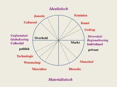 Cyclisch model: klaas van egmond