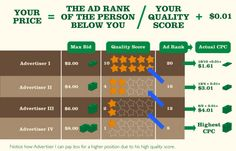 The ABCs of Google AdWords