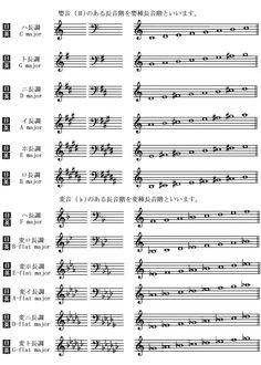 長音階と調号の一覧画像 Music Theory Guitar, Music Chords, Japanese Quotes, Music Photo, Piano Lessons, Study Tips, Music Notes, Kids Learning, Quotations