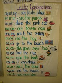 phonics Change to add example of each - Letter Combinations. You can have a picture next to each of the sentences and students can connect the word to the picture and also they can understand the letter combination. Teaching Phonics, Teaching Language Arts, Phonics Activities, Teaching Reading, Teaching Tools, Guided Reading, Teaching Resources, Dyslexia Teaching, Phonics Rules