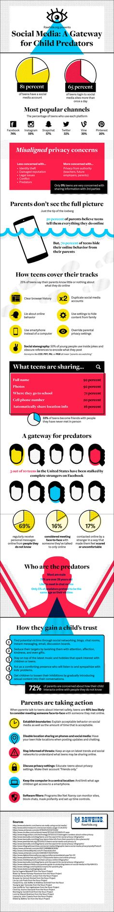 Facebook, Instagram, Snapchat, Twitter, Pinterest: A Gateway for Child Predators - #infographic