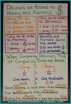 1) TEK: 4.2E  2) Fourth Grade 3) Representing decimals- tenths and hundredths- using money 4) On an anchor chart 5) I would use this anchor chart for direct instruction of the lesson. This is how I would instruct the students on the decimal values related to money.