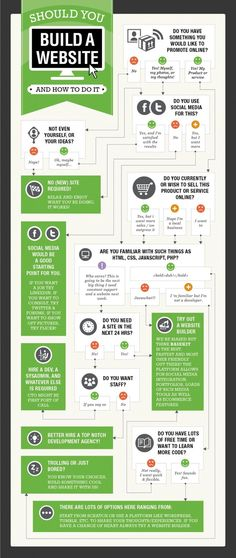 Should You Build A Website? (And How To Do It) #infographic