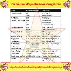 Learn about the formations of questions and negative questions - learning English grammar