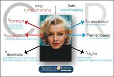 Related image Signs Of Lying, Psychology, Facial, Image, Google, Psicologia, Facial Care, Psych, Face Care