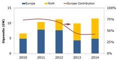 Small-Scale Solar PV Market Trends in 2013   Solarbuzz
