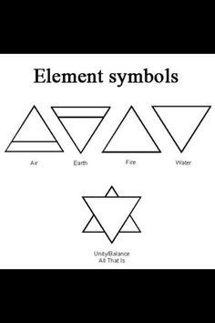 Creation/Cosmos part II-Element symbols