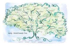 Beautiful Family Tree design...LOVE it.