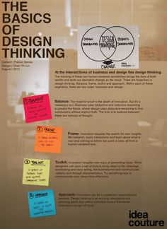 The Basics of Design Thinking. At the intersections of business and design lies design thinking