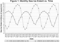Classroom Activity: Graphing Sea Ice Extent in the Arctic and Antarctic - Windows to the Universe