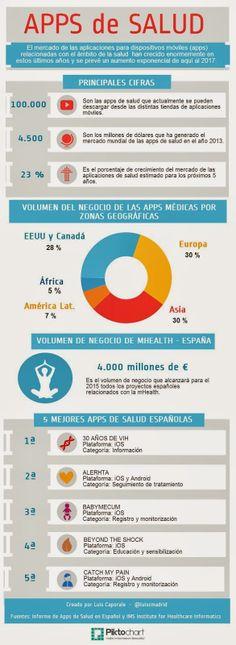 Impresionantes cifras. Mercado mundial de las apps de salud #appsalud via @Mònica Moro