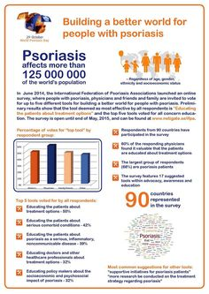 125 million people around the world live with psoriasis: a non-communicable, chronic, life-impairing disease. Psoriasis is not contagious; awareness is.