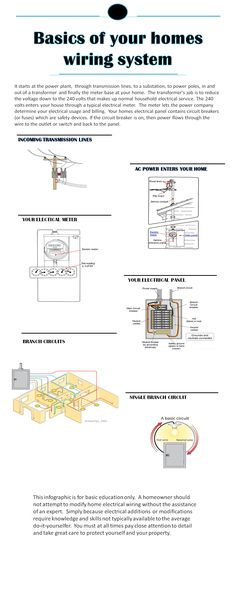 pin by lucio brito on eletronics home electrical infographic homecontrols com electrical installationelectrical