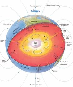 For the Earth, the interior is dominated by fission-driven effects, while the surface sees interactions of all 3. Core: Metal- Solid Crystalline(inner core), Liquid(outer core) Mantle: Rocky but denser & more compact rock than any found on the surface. Lithosphere: Also rocky(crust)