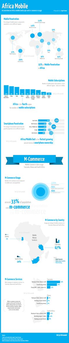 Africa mobile and m-Commerce usage (2012)
