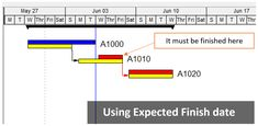 What is Expected Finish Date in Primavera P6 used for?