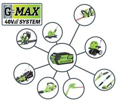 GreenWorks G-MAX System!  The Highest Efficiency and Performance 40V Platform in Lawn Tools.