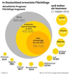 Wie viele Flüchtlinge in Deutschland Asyl beantragt haben (1. Hj. 2015) und woher sie kamen