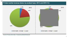 Africa Printer Market (Laser, Inkjet and Dot-matrix) - Industry Analysis, Size, Share, Growth, Trends and Forecast, 2013 - 2019 #africaprintermarket