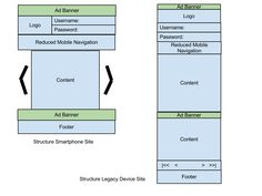 On the left: Structure Smartphone site. On the right: Structure legacy device site. Server-Side Device Detection: History, Benefits And How-To