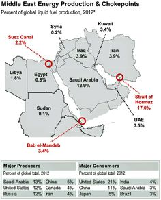 Middle east energy map