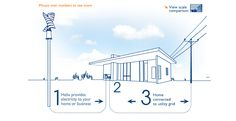 "Helix wind power -     http://www.helixwind.com/en/    Small (or ""residential"") wind energy systems typically generate just enough power to meet the demands of a home, farm or small business. They range from 400 watts to 500 kilowatts or more and typically consist of a single turbine (vertical or horizontal). They can be significant power sources and have proven records of performance, even in locations with modest winds."