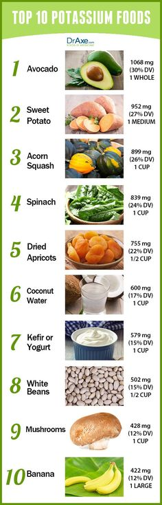 15 Foods Highest in Potassium The ou0027jays, 15 and Of - potassium rich foods chart