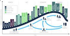 customer lifecycle - B2C retail