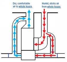 Whole House Dehumidifiers