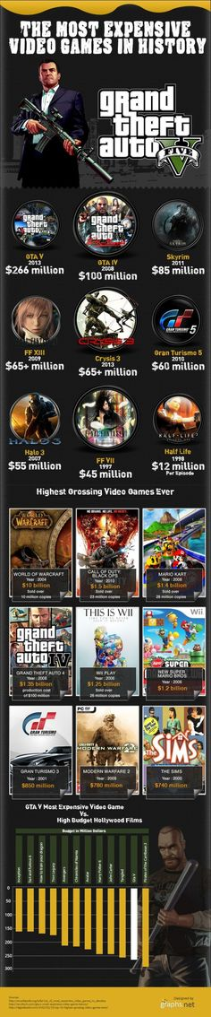 Most Expensive Video Games In History:  http://zapmylife.ca/most-expensive-video-games-in-history