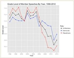 Is polarization making Congress dumber? - Or does Congress think we are stupid?