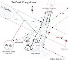 Ancient native energy site of Tie Creek, Manitoba Ley Lines, Indigenous Education, Medicine Wheel, Interesting History, Archaeology, Mosaic, Tie, Occult, Aboriginal Education