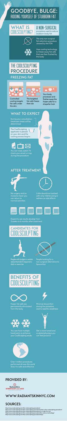 More than 1 million CoolSculpting procedures have been performed all over the world! This non-surgical procedure is used to reduce stubborn body fat that diet and exercise can't change. Find more facts about CoolSculpting on this New York City dermatology treatment infographic.