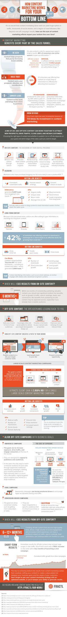 comment marche le #contentmarketing ?