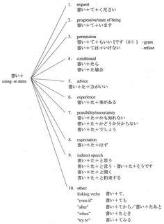Studies Abroad to Japan. Japanese Sentences, Japanese Verbs, Kanji Japanese, Japanese Grammar, Japanese Funny, Japanese Quotes, Japanese Phrases, Study Japanese, Japanese Culture