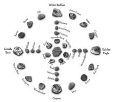 The most widely used version of the #MedicineWheel comes from the Lakota tradition. At its most basic, it consists of a large or special center stone to represent WakanTanka & four smaller stones to represent the cardinal directions. Learn how to make one yourself http://bit.ly/NjVPqH