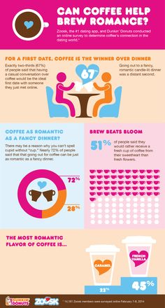 "You can't spell ""Cupid"" without ""cup!"" Zoosk surveyed over 14,000 members to learn more about the relationship between coffee and romance. It turns out, 51% of people would rather receive a fresh cup of coffee from their sweetheart than fresh flowers this Valentine's Day!"