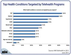 Healthcare Intelligence Network- Chart of the Week: Top 5 Health Targets of Telehealth Programs