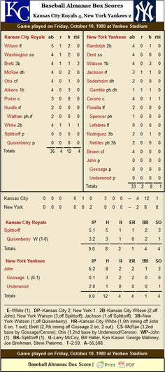 1980 American League Championship Series Game 3 Box Score on Baseball Almanac. Bull Durham, Batting Average, Yankee Stadium, American League, Kansas City Royals, Baltimore Orioles, Detroit Tigers, Upper Deck, New York Yankees
