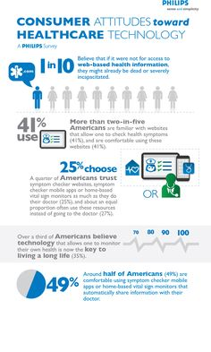 Philips Survey Reveals One in 10 Americans Believe Online Health Information Saved Their Life