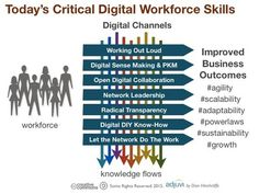 What Are the Required Skills for Today's Digital Workforce? I Dion Hinchcliffe
